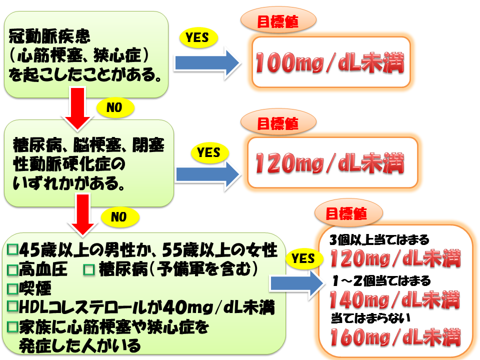 LDLコレステロール目標値