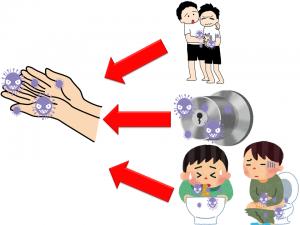ノロウイルス接触感染
